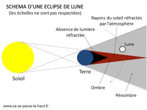 Schéma d'une éclipse de Lune