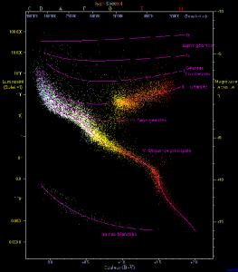 Ci-contre :Répartition des étoiles dans le diagramme HR - Source : Wikipédia