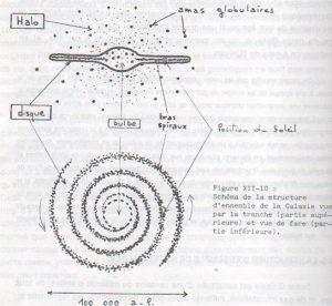 Structure de la Voie Lactée vue par la tranche et de face [4]